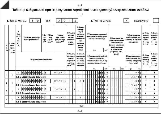 Помилки у звіті за формою № Д4