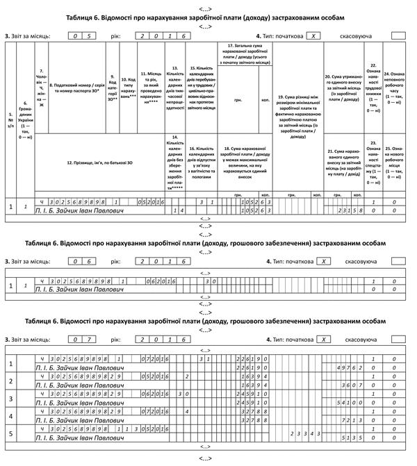 Таблиця 6 Звіту з ЄСВ